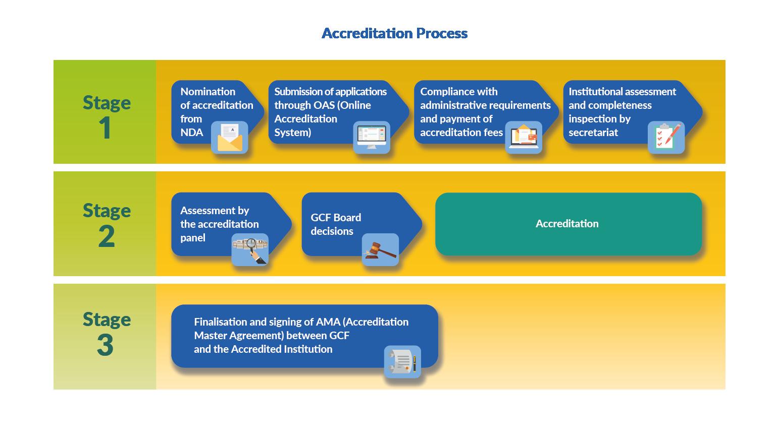 Nda Gcf Accreditation Process Performance appraisal, assessment centers, organizational objectives, individual. nda gcf accreditation process